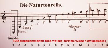 Etendue notes du cors